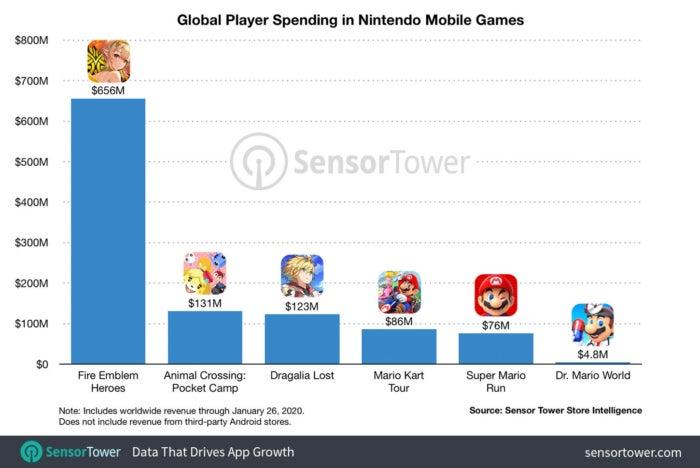 Nintendo ingresos juegos moviles